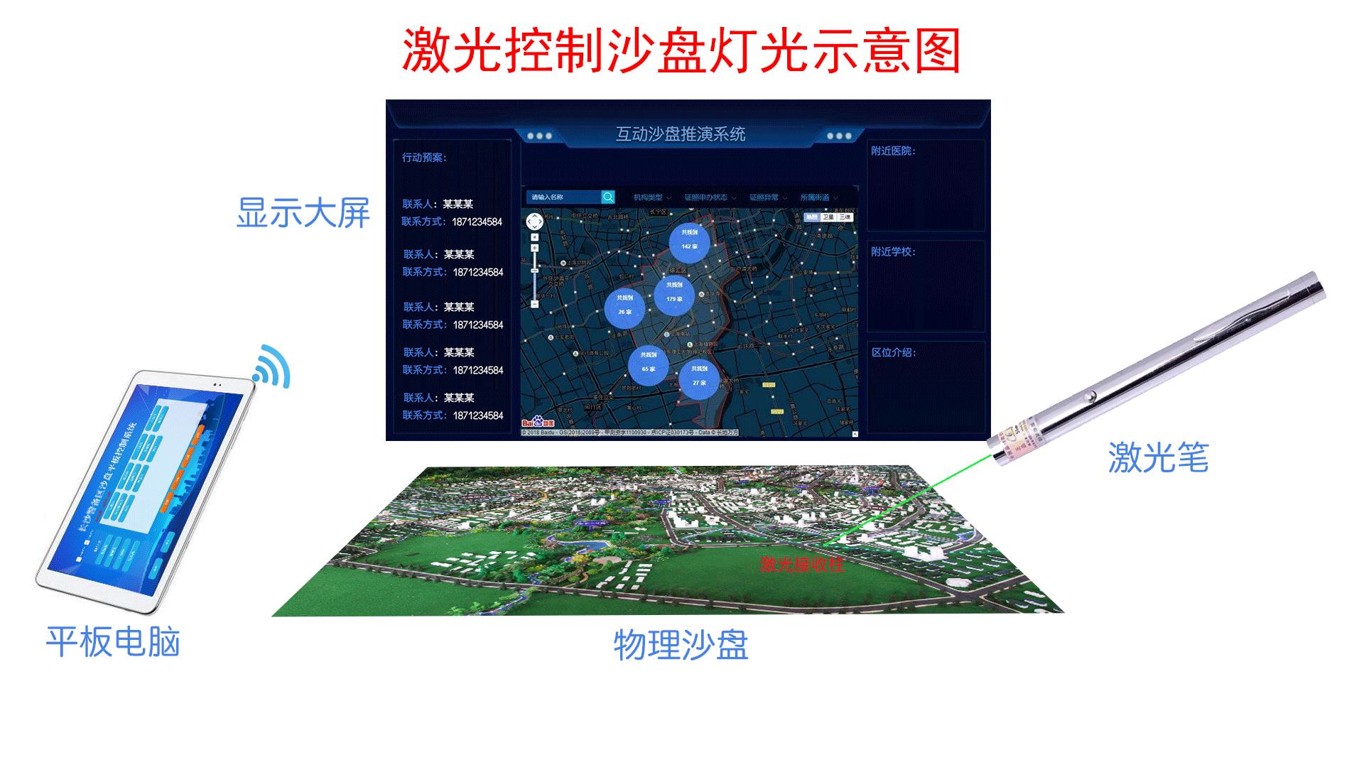 【模型公司】激光笔控制沙盘灯光开关解决方案
